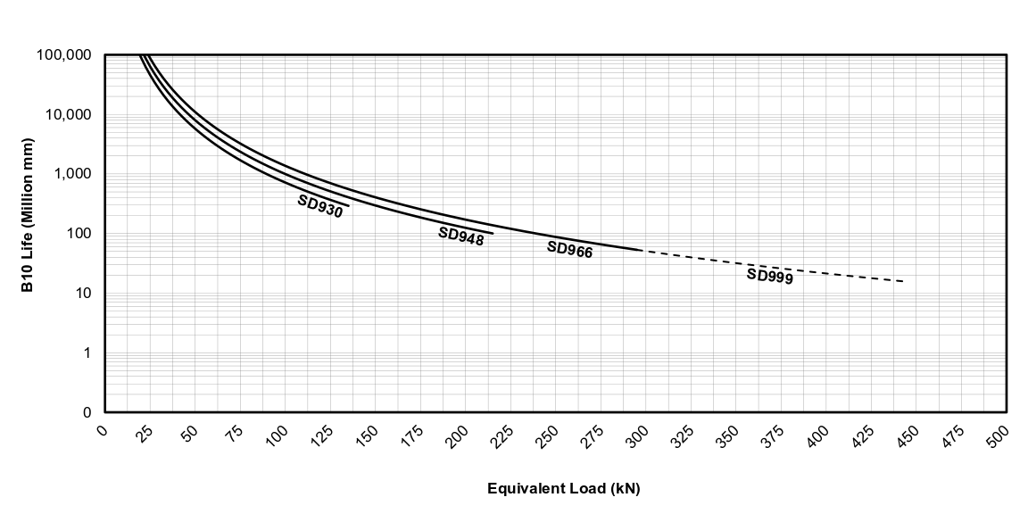 Life vs Load Chart for EDrive SD Actuators (Metric)
